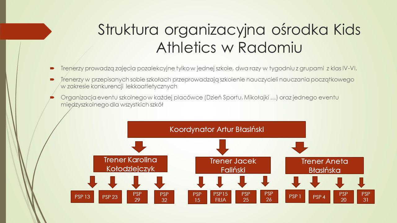 Struktura organizacyjna ośrodka Kids Athletics w Radomiu  Trenerzy prowadzą zajęcia pozalekcyjne tylko w jednej szkole, dwa razy w tygodniu z grupami z klas IV-VI.