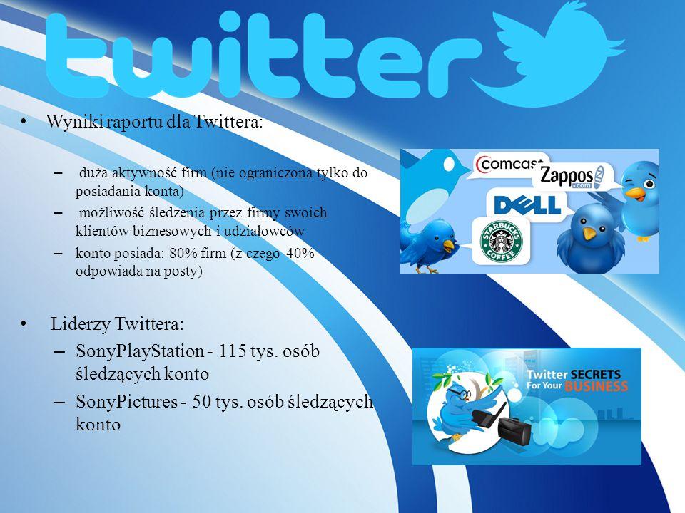 Wyniki raportu dla Twittera: – duża aktywność firm (nie ograniczona tylko do posiadania konta) – możliwość śledzenia przez firmy swoich klientów biznesowych i udziałowców – konto posiada: 80% firm (z czego 40% odpowiada na posty) Liderzy Twittera: – SonyPlayStation - 115 tys.