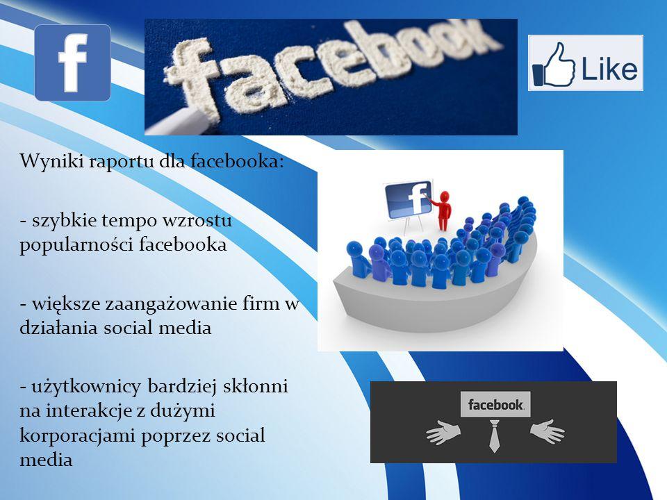 Wyniki raportu dla facebooka: - szybkie tempo wzrostu popularności facebooka - większe zaangażowanie firm w działania social media - użytkownicy bardziej skłonni na interakcje z dużymi korporacjami poprzez social media