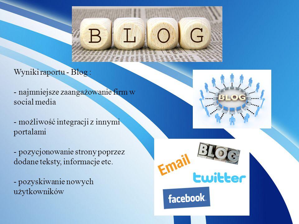 Wyniki raportu - Blog : - najmniejsze zaangażowanie firm w social media - możliwość integracji z innymi portalami - pozycjonowanie strony poprzez dodane teksty, informacje etc.