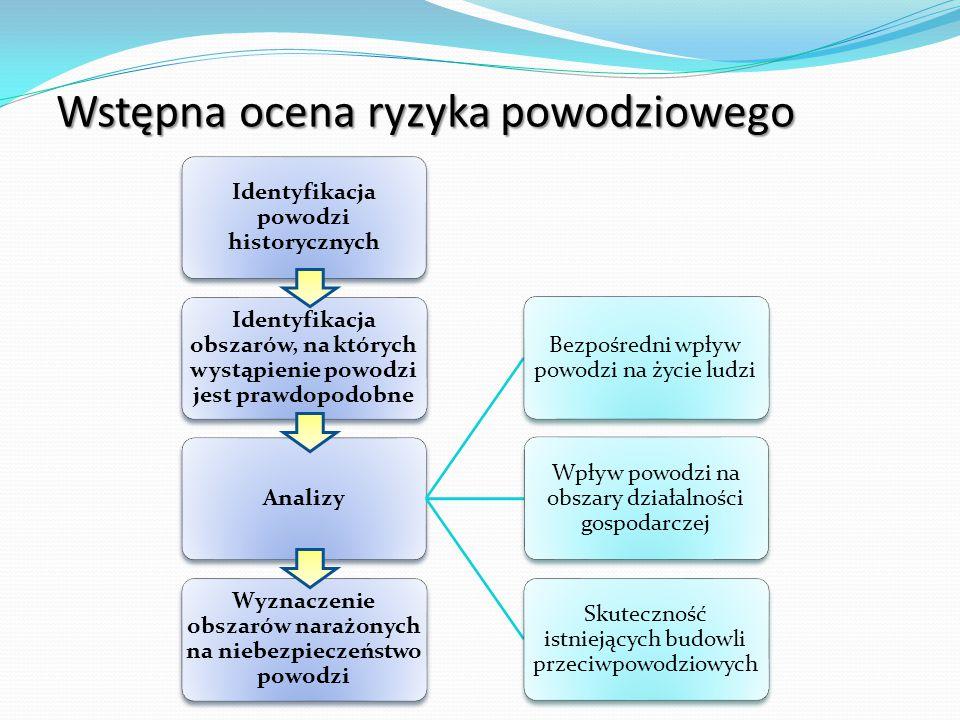 Wstępna ocena ryzyka powodziowego Identyfikacja powodzi historycznych Identyfikacja obszarów, na których wystąpienie powodzi jest prawdopodobne Analizy Bezpośredni wpływ powodzi na życie ludzi Wpływ powodzi na obszary działalności gospodarczej Skuteczność istniejących budowli przeciwpowodziowych Wyznaczenie obszarów narażonych na niebezpieczeństwo powodzi
