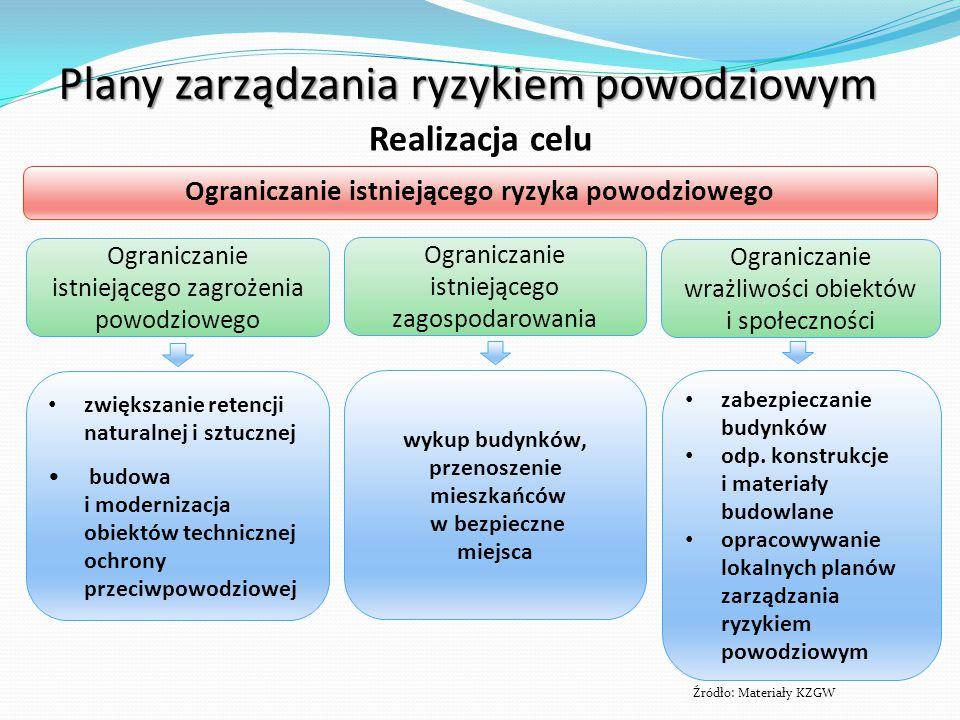 Źródło: Materiały KZGW Plany zarządzania ryzykiem powodziowym Realizacja celu Ograniczanie istniejącego ryzyka powodziowego zwiększanie retencji natur
