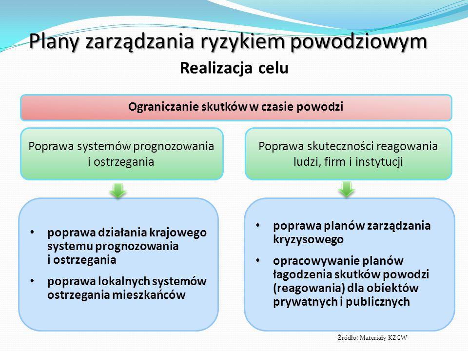 poprawa działania krajowego systemu prognozowania i ostrzegania poprawa lokalnych systemów ostrzegania mieszkańców poprawa planów zarządzania kryzysowego opracowywanie planów łagodzenia skutków powodzi (reagowania) dla obiektów prywatnych i publicznych Poprawa systemów prognozowania i ostrzegania Poprawa skuteczności reagowania ludzi, firm i instytucji Ograniczanie skutków w czasie powodzi Źródło: Materiały KZGW Plany zarządzania ryzykiem powodziowym Realizacja celu