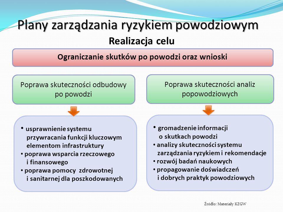 Źródło: Materiały KZGW Plany zarządzania ryzykiem powodziowym Realizacja celu usprawnienie systemu przywracania funkcji kluczowym elementom infrastruk