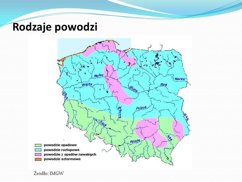 Rodzaje powodzi Źródło: IMGW