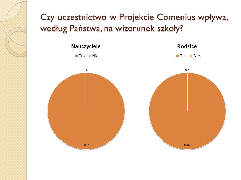 Czy uczestnictwo w Projekcie Comenius wpływa, według Państwa, na wizerunek szkoły