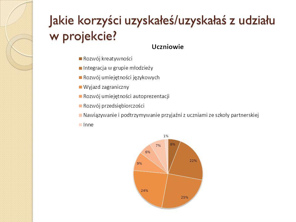 Jakie korzyści uzyskałeś/uzyskałaś z udziału w projekcie?