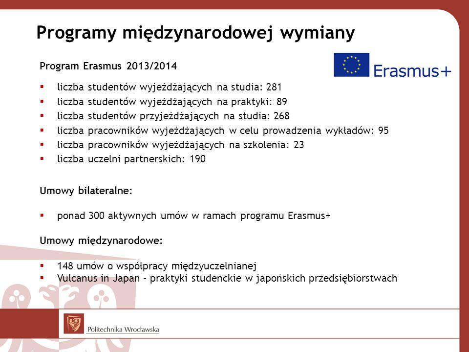 Programy międzynarodowej wymiany Program Erasmus 2013/2014  liczba studentów wyjeżdżających na studia: 281  liczba studentów wyjeżdżających na praktyki: 89  liczba studentów przyjeżdżających na studia: 268  liczba pracowników wyjeżdżających w celu prowadzenia wykładów: 95  liczba pracowników wyjeżdżających na szkolenia: 23  liczba uczelni partnerskich: 190 Umowy bilateralne:  ponad 300 aktywnych umów w ramach programu Erasmus+ Umowy międzynarodowe:  148 umów o współpracy międzyuczelnianej  Vulcanus in Japan – praktyki studenckie w japońskich przedsiębiorstwach