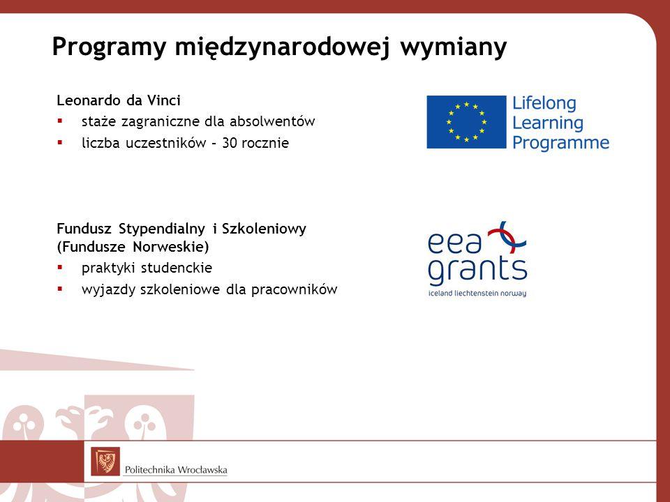 Leonardo da Vinci  staże zagraniczne dla absolwentów  liczba uczestników – 30 rocznie Fundusz Stypendialny i Szkoleniowy (Fundusze Norweskie)  praktyki studenckie  wyjazdy szkoleniowe dla pracowników Programy międzynarodowej wymiany