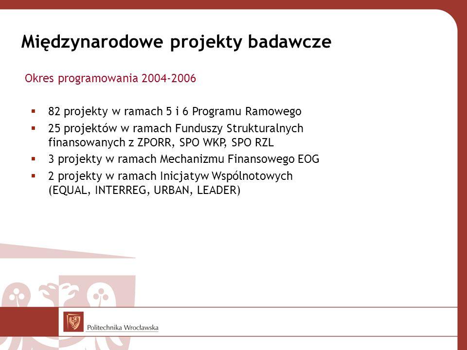 Międzynarodowe projekty badawcze  82 projekty w ramach 5 i 6 Programu Ramowego  25 projektów w ramach Funduszy Strukturalnych finansowanych z ZPORR, SPO WKP, SPO RZL  3 projekty w ramach Mechanizmu Finansowego EOG  2 projekty w ramach Inicjatyw Wspólnotowych (EQUAL, INTERREG, URBAN, LEADER) Okres programowania 2004-2006
