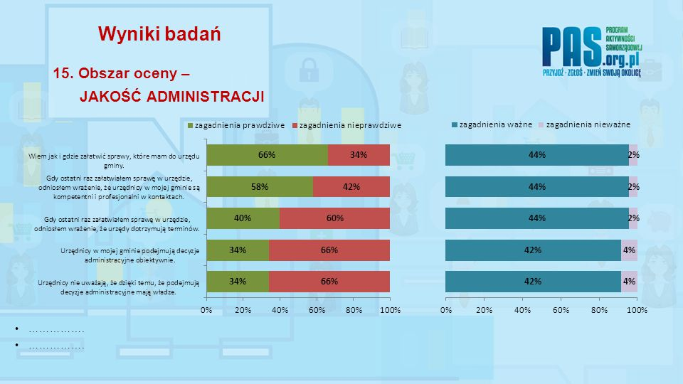 ……………. Wyniki badań 15. Obszar oceny – JAKOŚĆ ADMINISTRACJI
