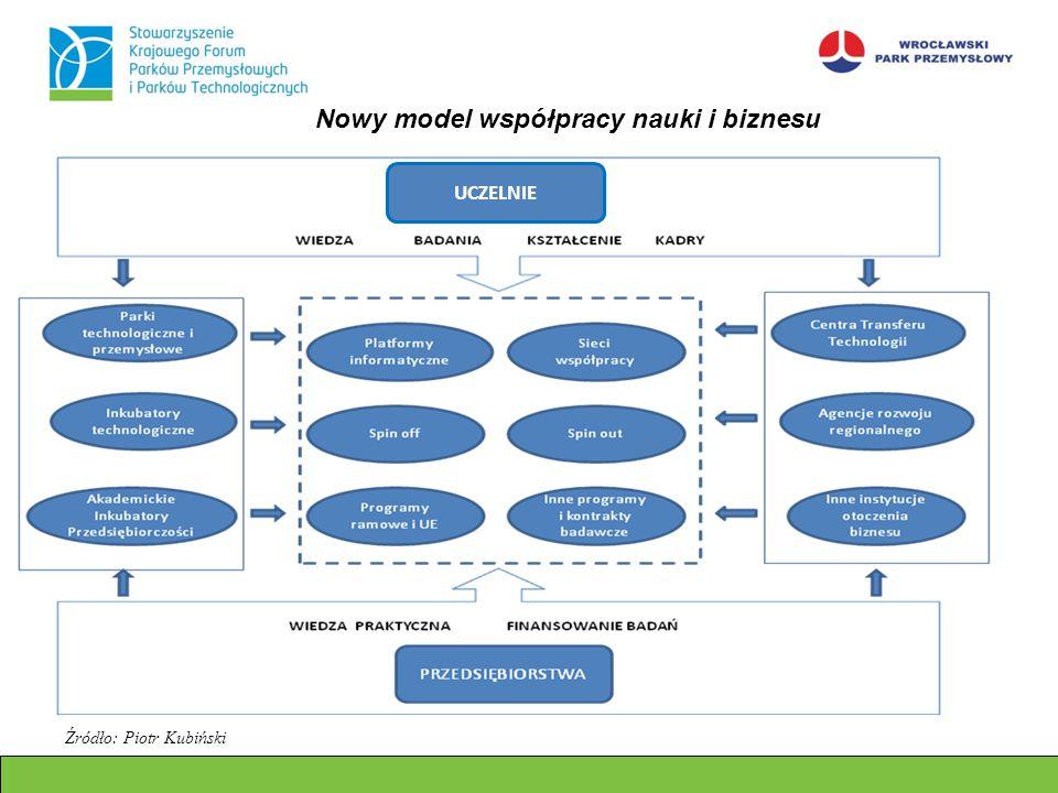 UCZELNIE Nowy model współpracy nauki i biznesu Źródło: Piotr Kubiński