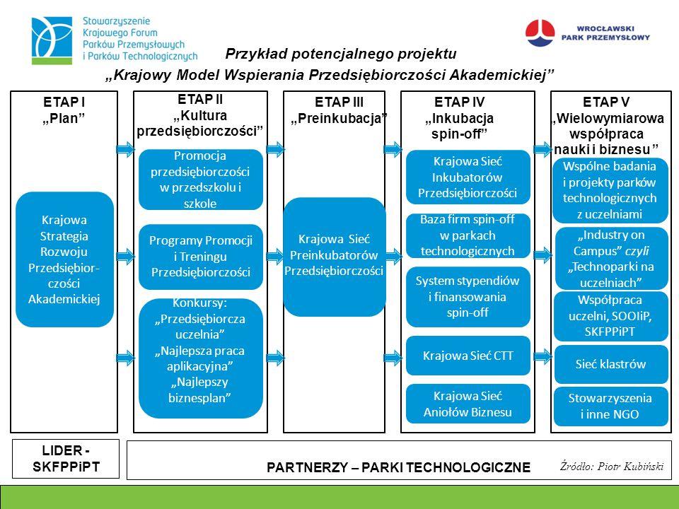 """ETAP I """"Plan"""" """"Krajowy Model Wspierania Przedsiębiorczości Akademickiej"""" ETAP II """"Kultura przedsiębiorczości"""" ETAP III """"Preinkubacja"""" ETAP IV """"Inkubac"""