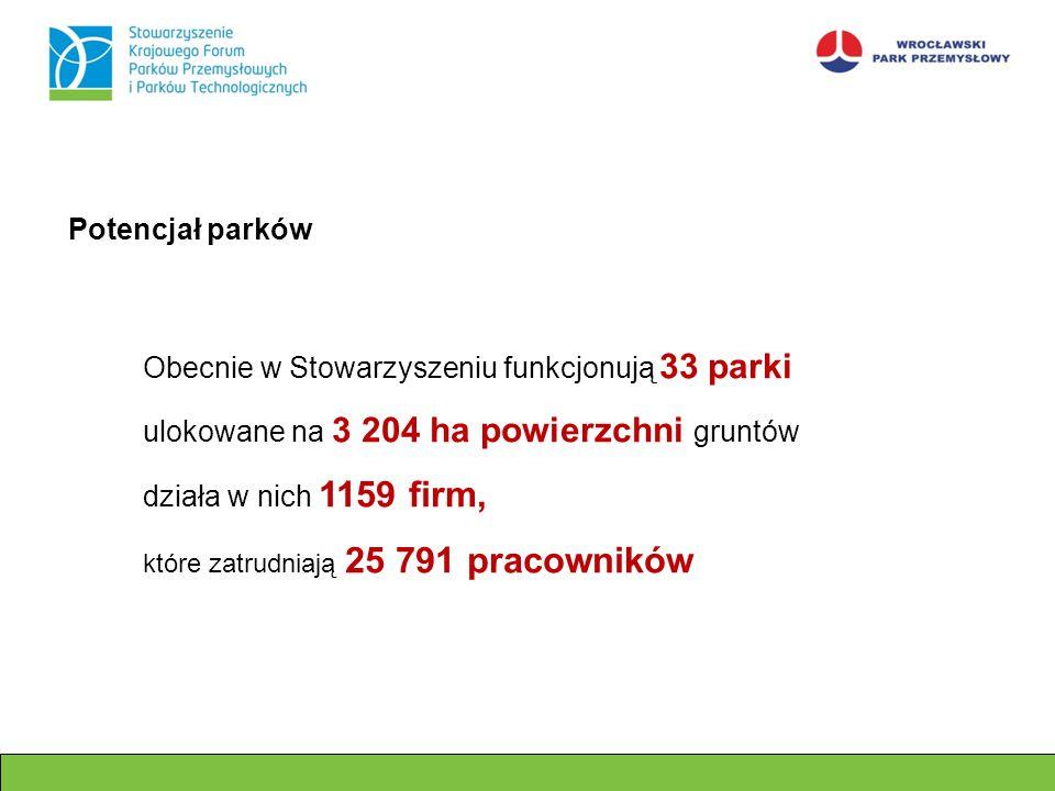 Potencjał parków Obecnie w Stowarzyszeniu funkcjonują 33 parki ulokowane na 3 204 ha powierzchni gruntów działa w nich 1159 firm, które zatrudniają 25