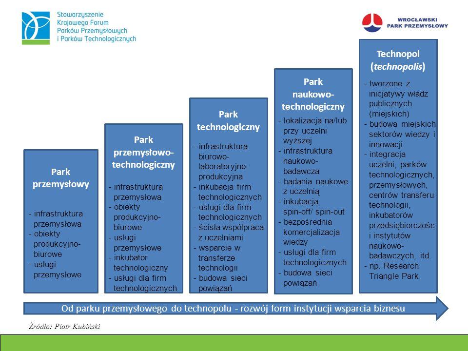 Park przemysłowy Park przemysłowo- technologiczny Park technologiczny Park naukowo- technologiczny Technopol (technopolis) - infrastruktura przemysłow