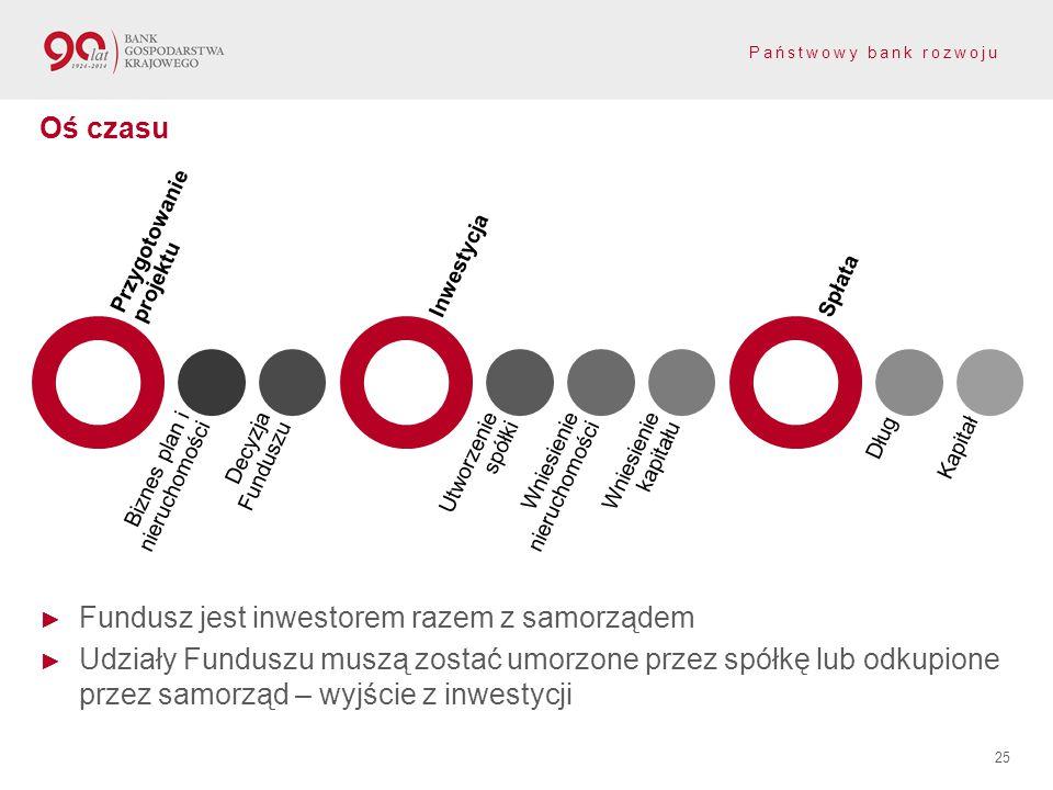 Państwowy bank rozwoju ► Fundusz jest inwestorem razem z samorządem ► Udziały Funduszu muszą zostać umorzone przez spółkę lub odkupione przez samorząd