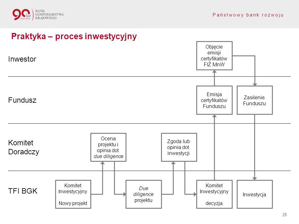 Państwowy bank rozwoju 28 Praktyka – proces inwestycyjny Inwestor Fundusz Komitet Doradczy TFI BGK Komitet Inwestycyjny Nowy projekt Ocena projektu i