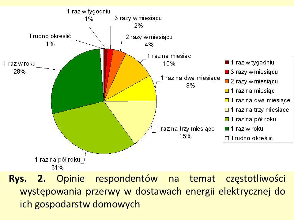 Rys. 2. Opinie respondentów na temat częstotliwości występowania przerwy w dostawach energii elektrycznej do ich gospodarstw domowych