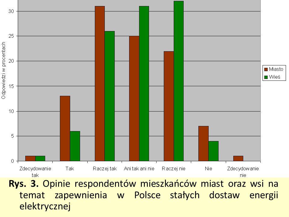 Rys. 3. Opinie respondentów mieszkańców miast oraz wsi na temat zapewnienia w Polsce stałych dostaw energii elektrycznej