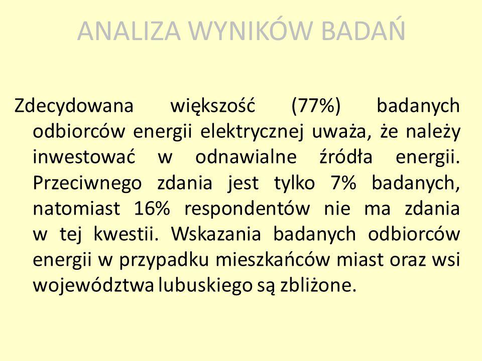 Zdecydowana większość (77%) badanych odbiorców energii elektrycznej uważa, że należy inwestować w odnawialne źródła energii. Przeciwnego zdania jest t