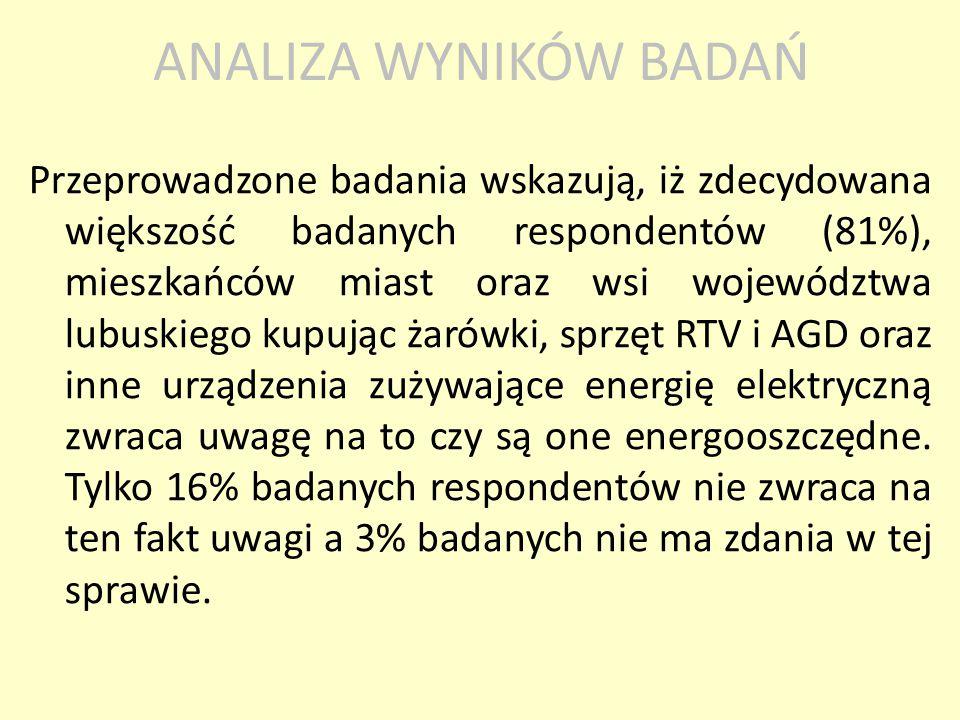 Przeprowadzone badania wskazują, iż zdecydowana większość badanych respondentów (81%), mieszkańców miast oraz wsi województwa lubuskiego kupując żarów