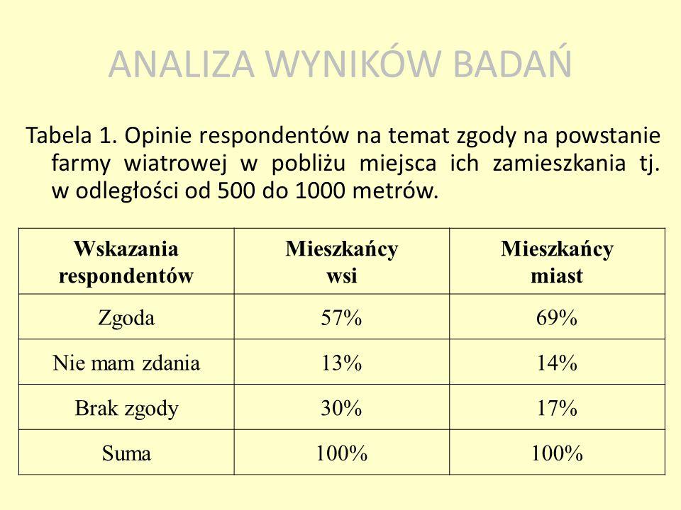 Tabela 1. Opinie respondentów na temat zgody na powstanie farmy wiatrowej w pobliżu miejsca ich zamieszkania tj. w odległości od 500 do 1000 metrów. W