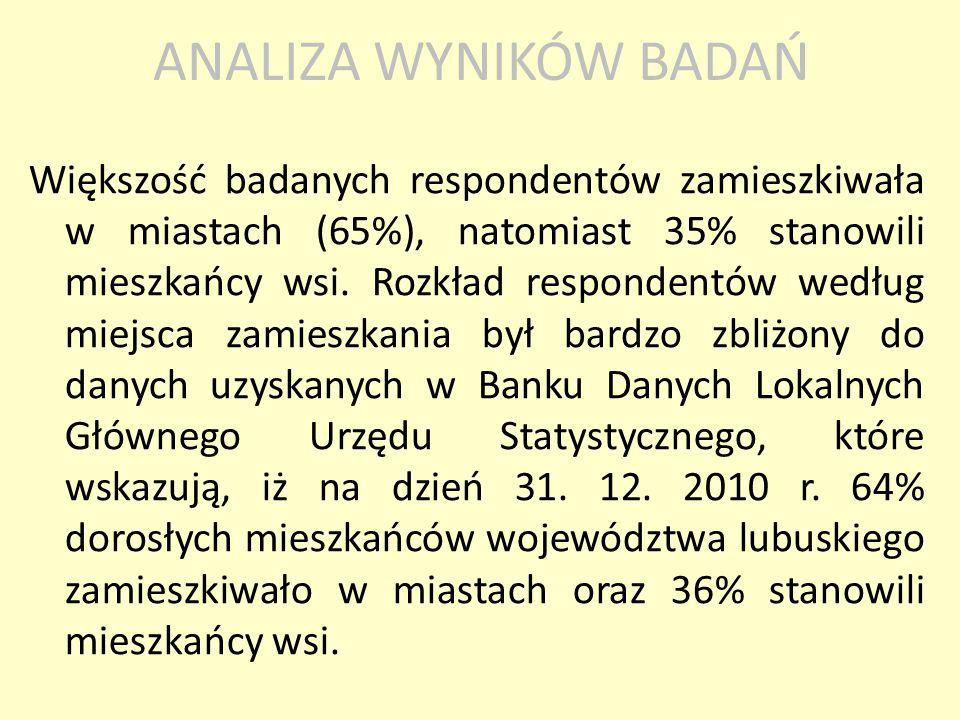 Większość badanych respondentów zamieszkiwała w miastach (65%), natomiast 35% stanowili mieszkańcy wsi. Rozkład respondentów według miejsca zamieszkan