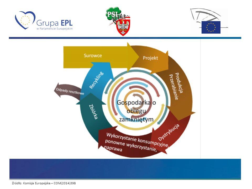 Komunikat Komisji Ku gospodarce o obiegu zamkniętym: program zero odpadów dla Europy.