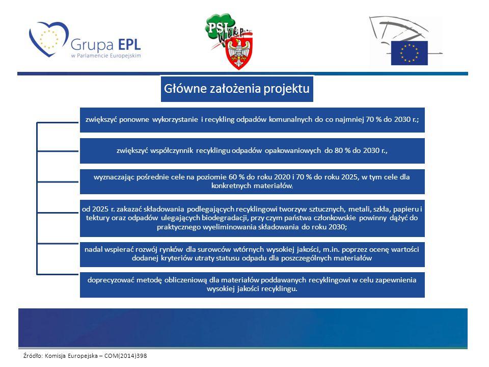Źródło: Komisja Europejska – COM(2014)398 Główne założenia projektu zwiększyć ponowne wykorzystanie i recykling odpadów komunalnych do co najmniej 70