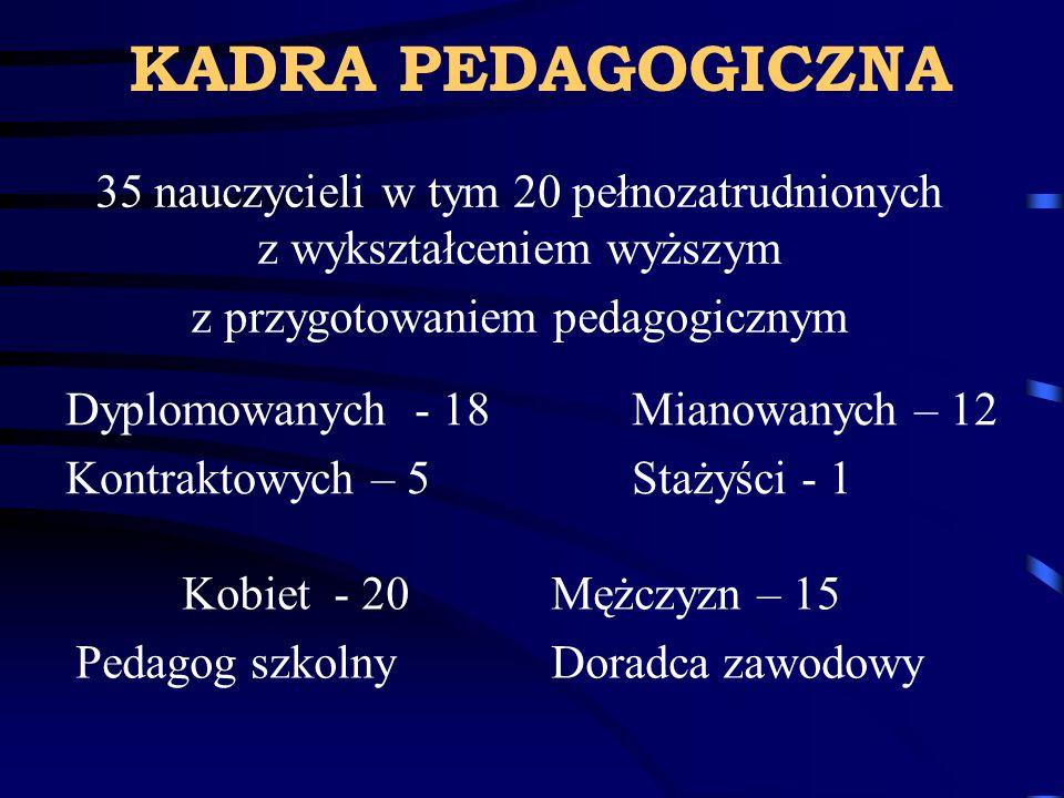 KADRA PEDAGOGICZNA 35 nauczycieli w tym 20 pełnozatrudnionych z wykształceniem wyższym z przygotowaniem pedagogicznym Dyplomowanych - 18 Mianowanych – 12 Kontraktowych – 5 Stażyści - 1 Kobiet - 20 Mężczyzn – 15 Pedagog szkolny Doradca zawodowy