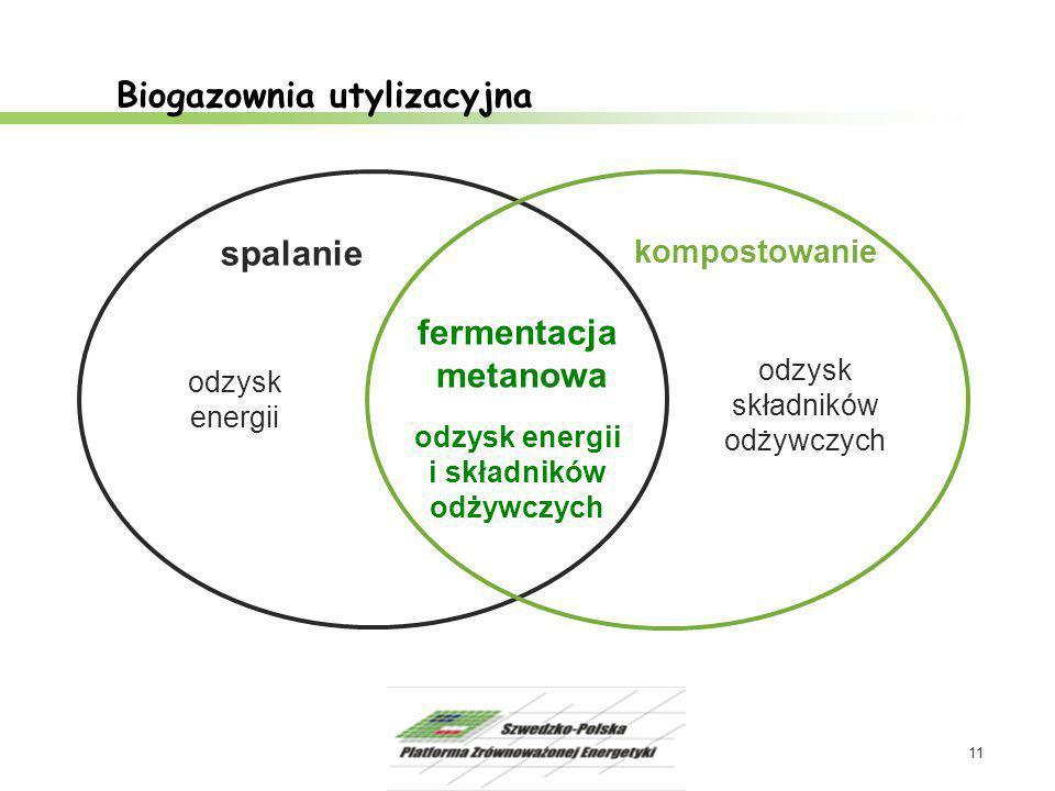 11 Biogazownia utylizacyjna spalanie kompostowanie odzysk energii odzysk składników odżywczych fermentacja metanowa odzysk energii i składników odżywc