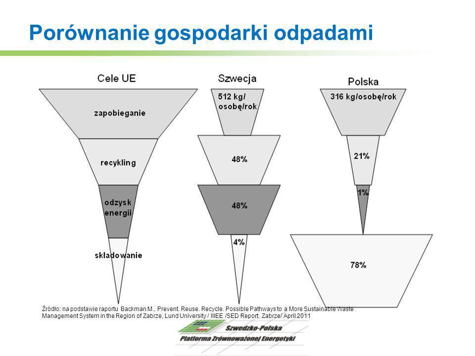 Porównanie gospodarki odpadami Źródło: na podstawie raportu Backman M., Prevent. Reuse. Recycle. Possible Pathways to a More Sustainable Waste Managem