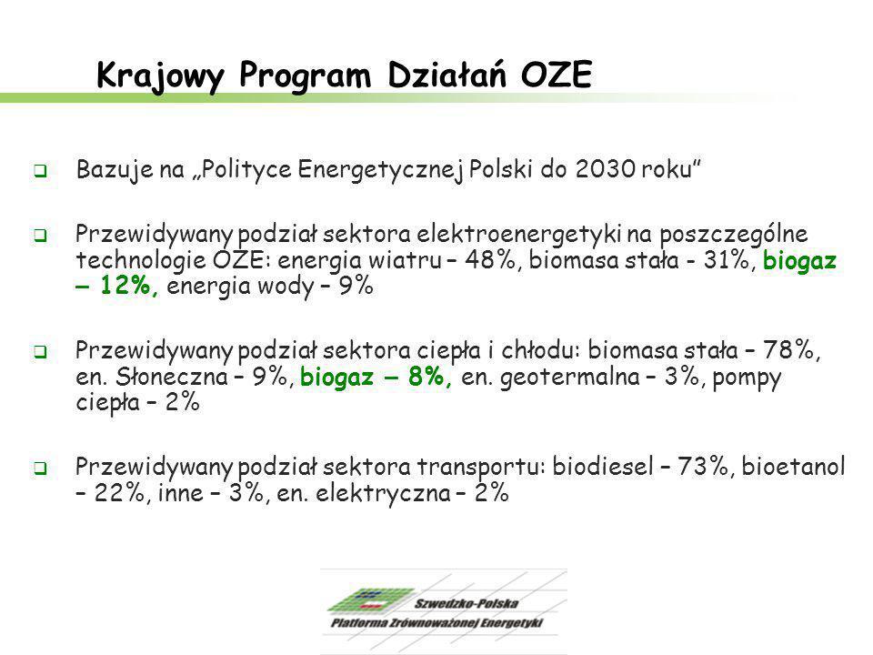 """Krajowy Program Działań OZE  Bazuje na """"Polityce Energetycznej Polski do 2030 roku""""  Przewidywany podział sektora elektroenergetyki na poszczególne"""