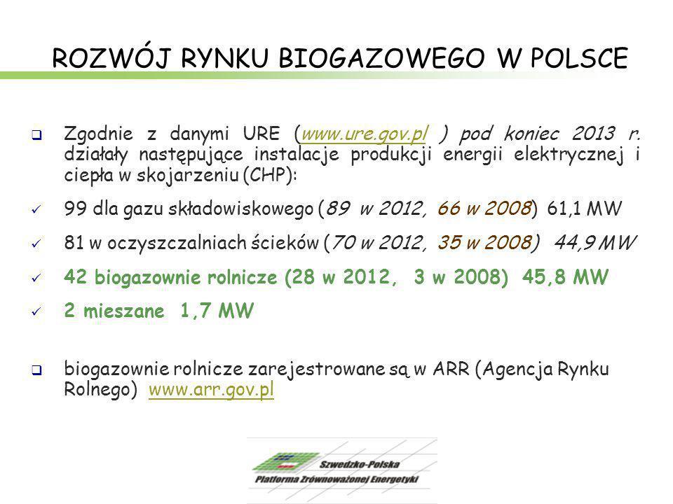 ROZWÓJ RYNKU BIOGAZOWEGO W POLSCE  Zgodnie z danymi URE (www.ure.gov.pl ) pod koniec 2013 r. działały następujące instalacje produkcji energii elektr