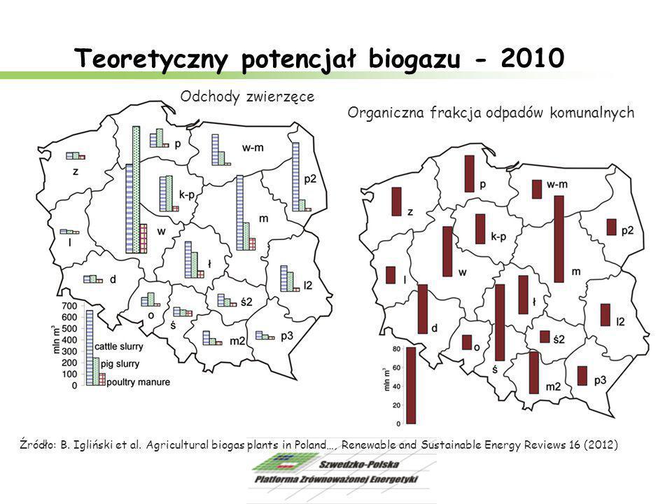 Biogazownie rolnicze w budowie – marzec 2012 Źródło: B.