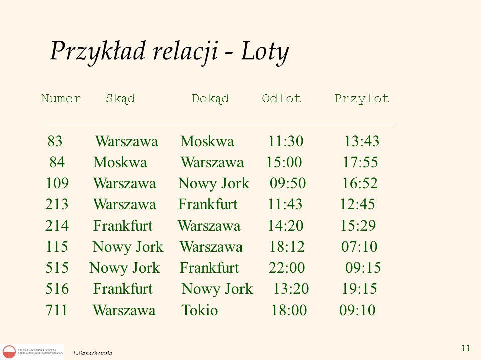 11 L.Banachowski Przykład relacji - Loty 83 Warszawa Moskwa 11:30 13:43 84 Moskwa Warszawa 15:00 17:55 109 Warszawa Nowy Jork 09:50 16:52 213 Warszawa