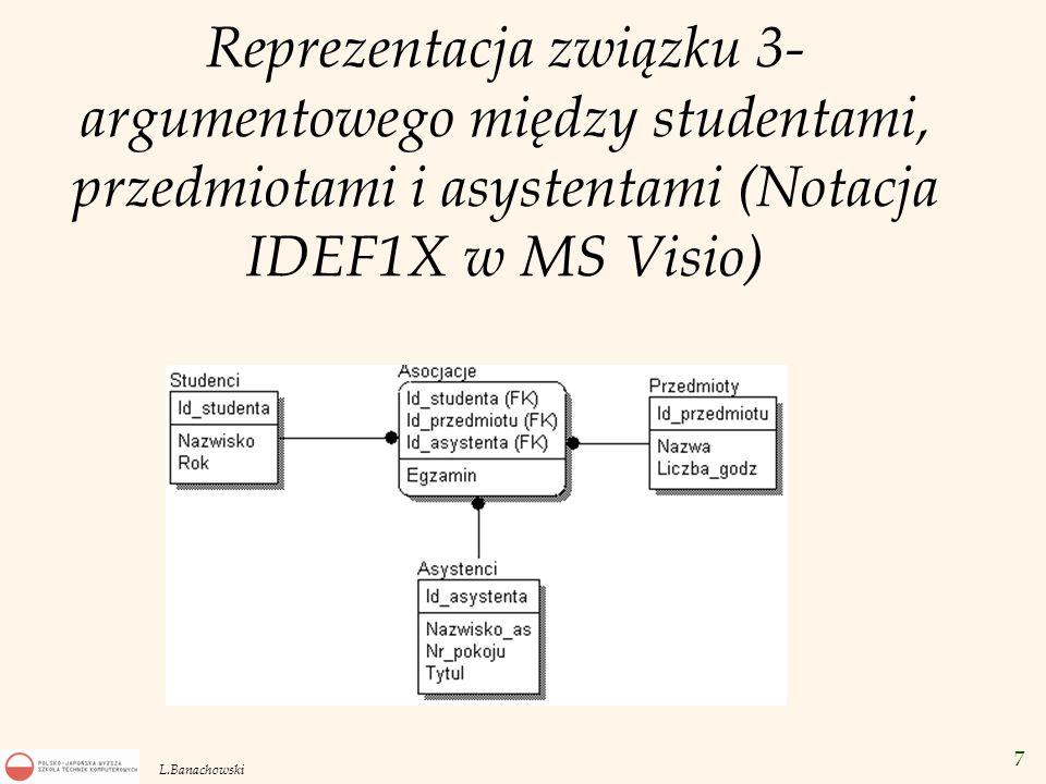 28 L.Banachowski Zależności przechodnie od klucza Pracownicy={Id_prac,Nazwisko,Nazwa_instytucji, Adres_instytucji} zależności funkcyjne: Id_prac  Nazwisko, Nazwa_instytucji Nazwa_instytucji  Adres_instytucji Kluczem jest atrybut Id_prac.