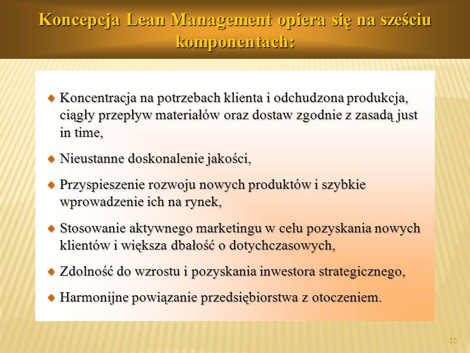 prof.dr hab. Piotr Grajewski 15 Koncepcja Lean Management opiera się na sześciu komponentach: Koncentracja na potrzebach klienta i odchudzona produkcj