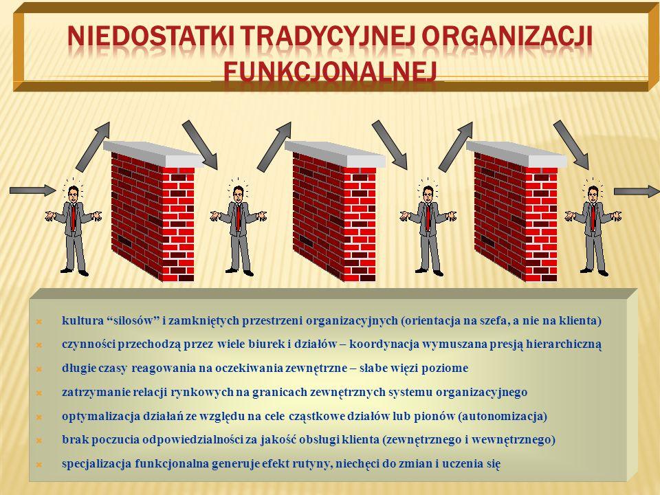 """ kultura """"silosów"""" i zamkniętych przestrzeni organizacyjnych (orientacja na szefa, a nie na klienta)  czynności przechodzą przez wiele biurek i dzia"""