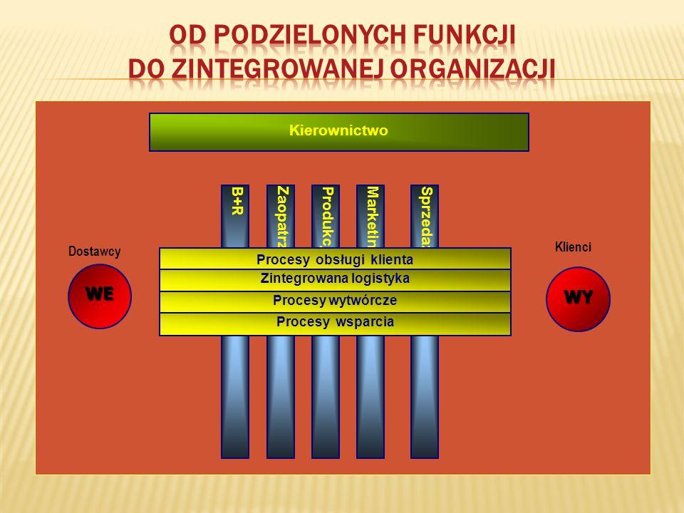 Kierownictwo B+RZaopatrzenieProdukcjaMarketingSprzedaż WE WY Procesy obsługi klienta Zintegrowana logistyka Procesy wytwórcze Procesy wsparcia Dostawc