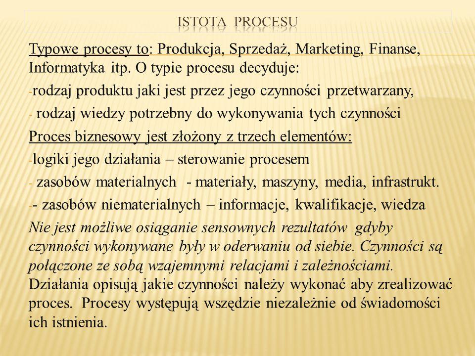Typowe procesy to: Produkcja, Sprzedaż, Marketing, Finanse, Informatyka itp. O typie procesu decyduje: - rodzaj produktu jaki jest przez jego czynnośc