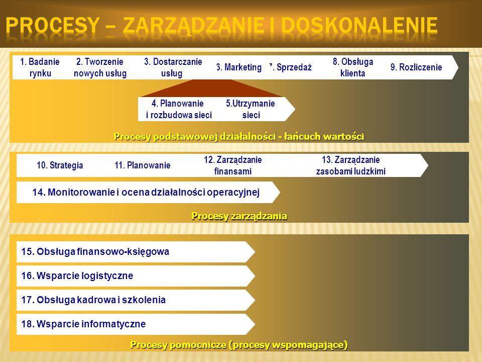 Procesy pomocnicze (procesy wspomagające) Procesy zarządzania 13. Zarządzanie zasobami ludzkimi 14. Monitorowanie i ocena działalności operacyjnej 15.