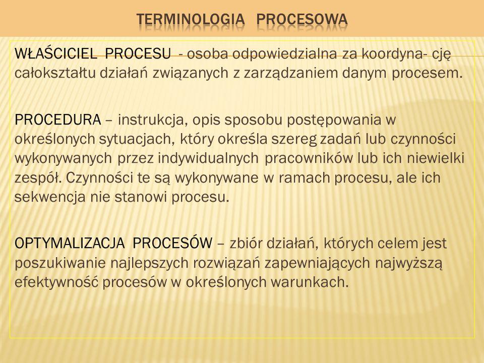 WŁAŚCICIEL PROCESU - osoba odpowiedzialna za koordyna- cję całokształtu działań związanych z zarządzaniem danym procesem. PROCEDURA – instrukcja, opis