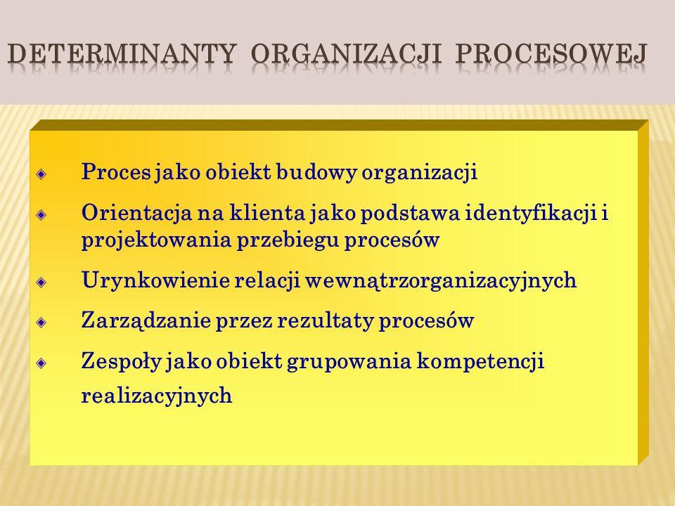 Proces jako obiekt budowy organizacji Orientacja na klienta jako podstawa identyfikacji i projektowania przebiegu procesów Urynkowienie relacji wewnąt