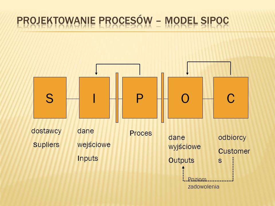 SIPOC dostawcy S upliers dane wejściowe Inputs Proces dane wyjściowe Outputs odbiorcy Customer s Poziom zadowolenia