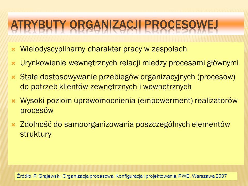  Wielodyscyplinarny charakter pracy w zespołach  Urynkowienie wewnętrznych relacji miedzy procesami głównymi  Stałe dostosowywanie przebiegów organ
