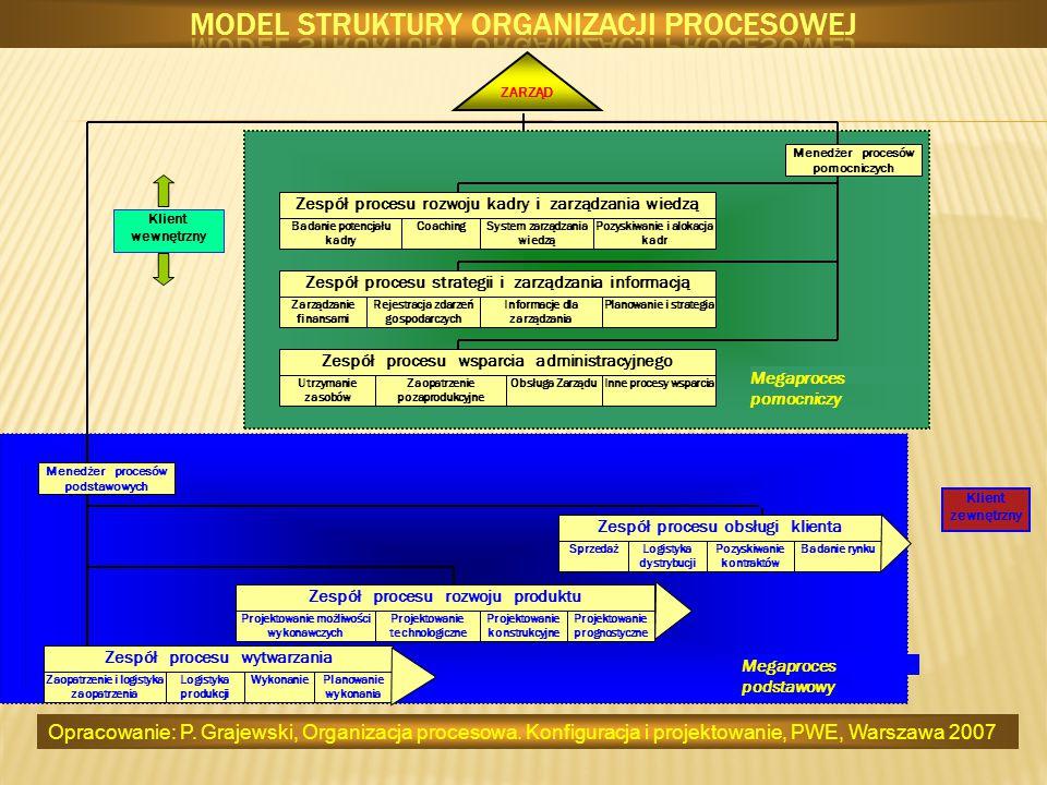 ZARZĄD Zespół procesu obsługi klienta Zespół procesu rozwoju produktu Zespół procesu wytwarzania Klient zewnętrzny Klient wewnętrzny Menedżer procesów
