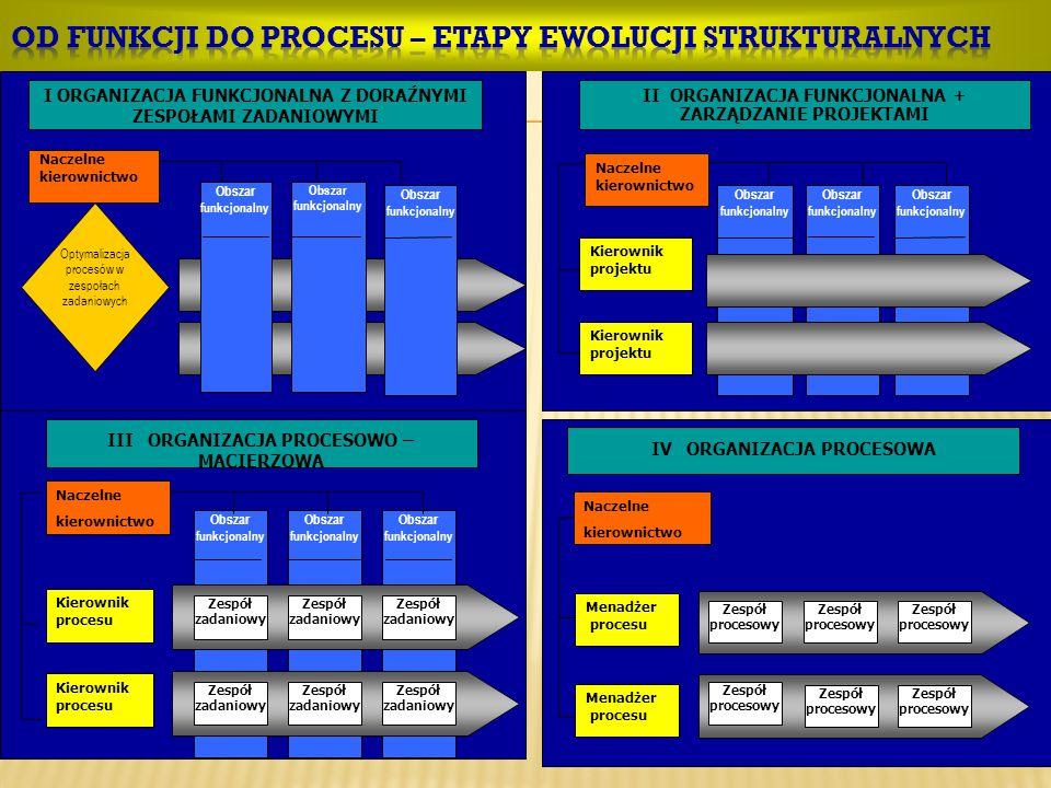 I ORGANIZACJA FUNKCJONALNA Z DORAŹNYMI ZESPOŁAMI ZADANIOWYMI Naczelne kierownictwo Optymalizacja procesów w zespołach zadaniowych Obszar funkcjonalny