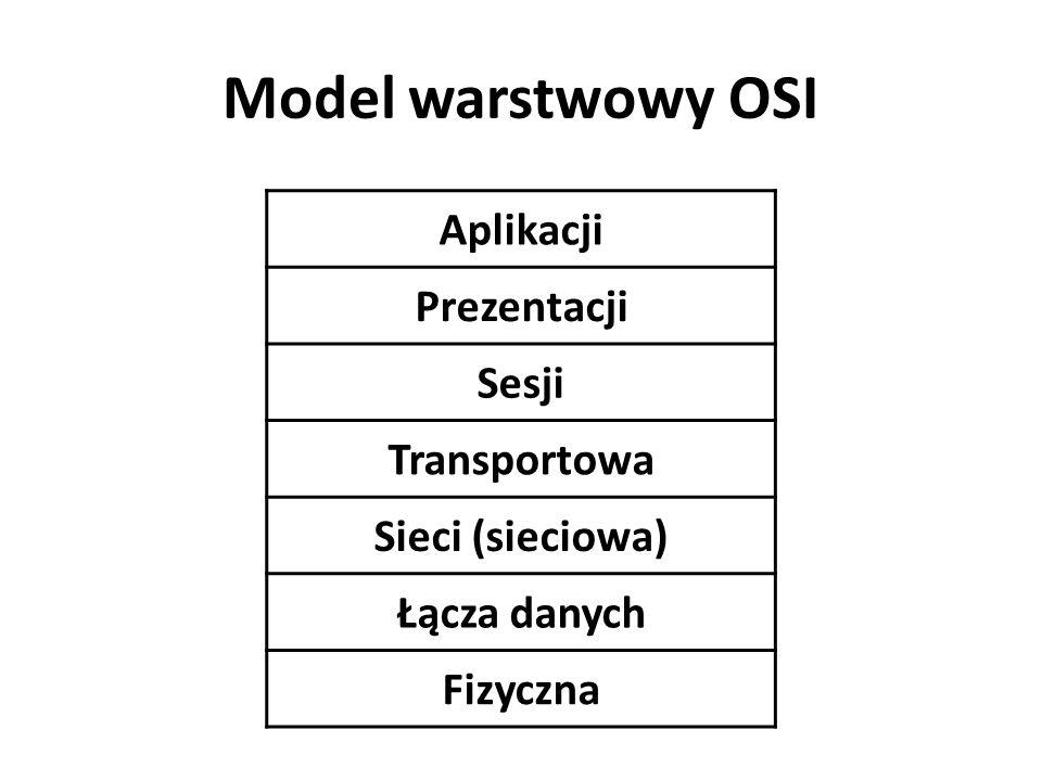 Model warstwowy OSI Aplikacji Prezentacji Sesji Transportowa Sieci (sieciowa) Łącza danych Fizyczna