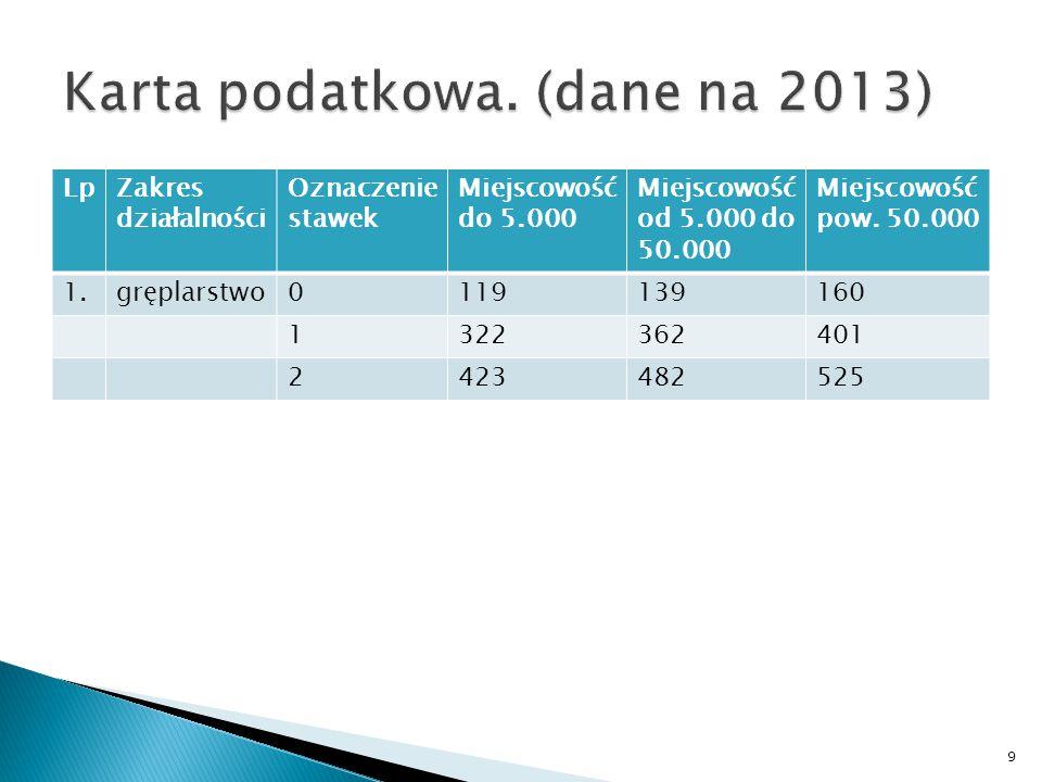 LpZakres działalności Oznaczenie stawek Miejscowość do 5.000 Miejscowość od 5.000 do 50.000 Miejscowość pow.